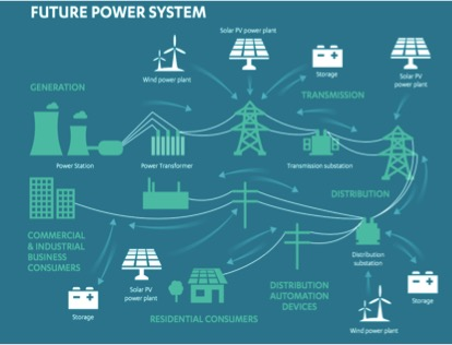 A model of the possible future energy system, in which energy storage plays an important role. Image Source:  National Infrastructure Commission