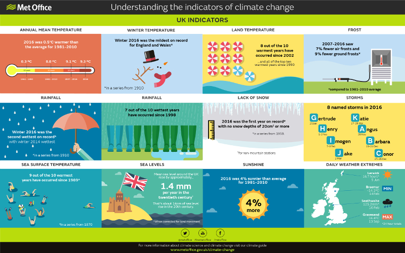 UK Indicators of Climate Change             Source:  Met Office 2017