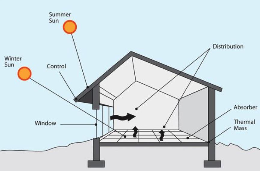 Image: Basic principles of passive solar design  Source: Green Building Advisor
