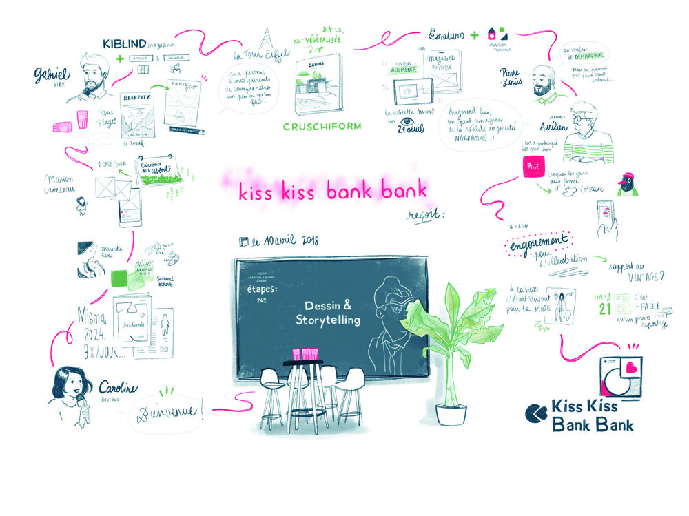"Graphic facilitation done during a design conference about ""drawing and storytelling"". – Paris"