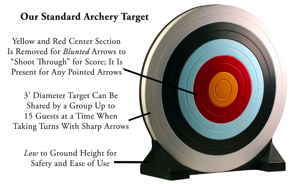 Our oversized archery targets have been replaced with the new NASP national training standard which is specifically designed for beginning shooters with its low height, removable center, and pre-printed colors. As we take turns with the number of shooters at a time one target is shared by the group.