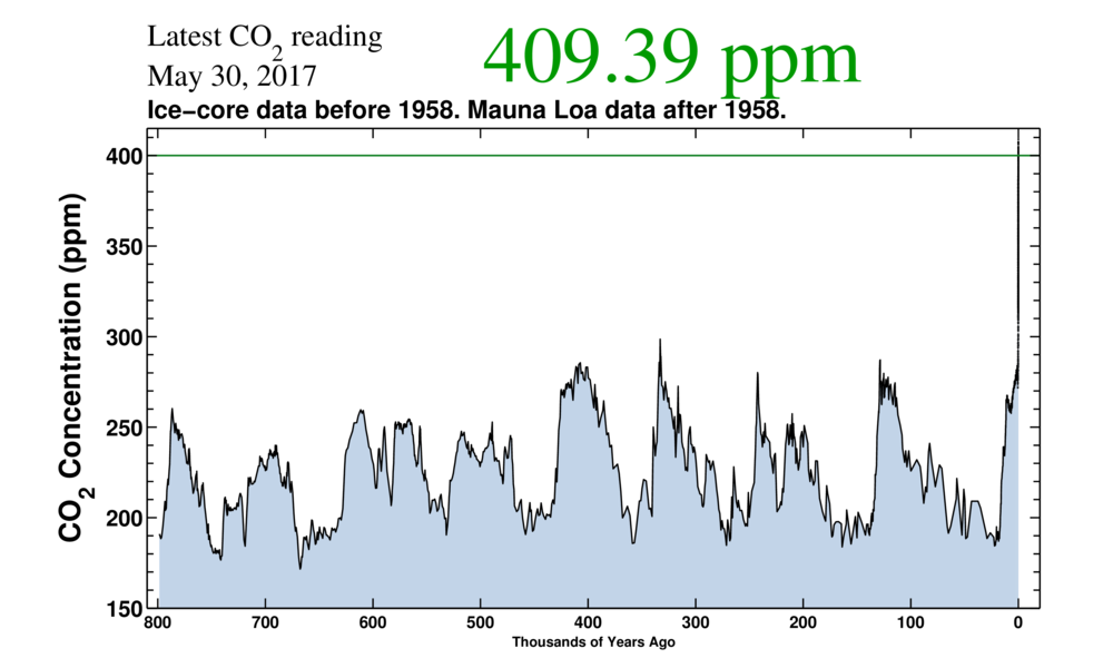 Atmospheric CO2 levels for the last 800,000 years. (Credit: Scripps Institution of Oceanography)