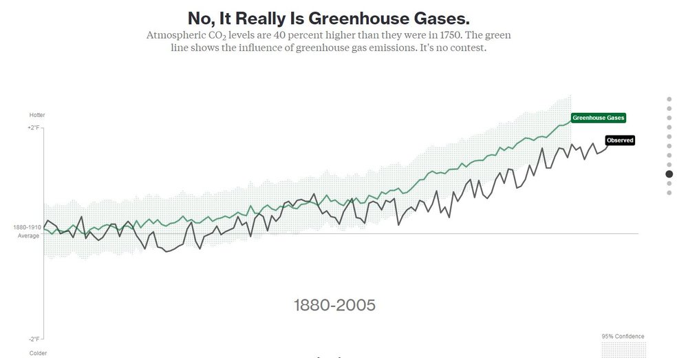 Bloomberg-GreenhouseGases.JPG