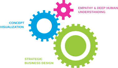 3_gears_of_business_design_wide.png