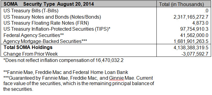 Fed Balance Sheet Aug 2014.jpg