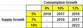 Source: House Mountain Partners, LLC estimates