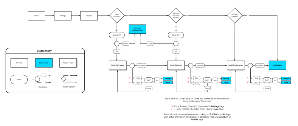 Settings Skip Logic Flow.png