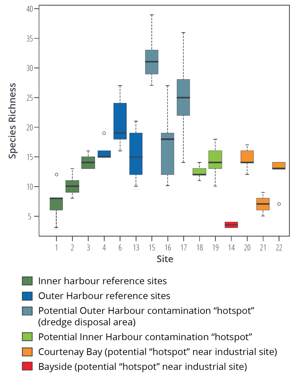 Differences in species richness (total number of species) of infaunal invertebrates at reference and potentially impacted sites in the inner and outer Saint John Harbour