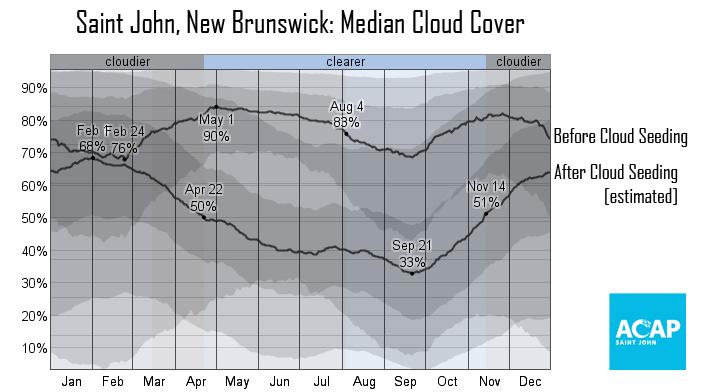median_cloud_cover_percent_pct-2.jpg
