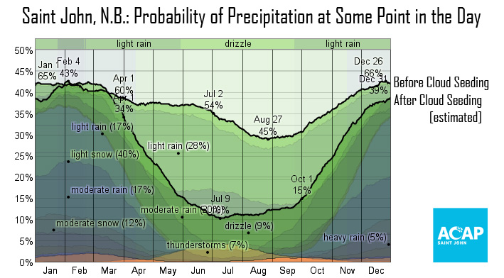 precipitation-rates.jpg