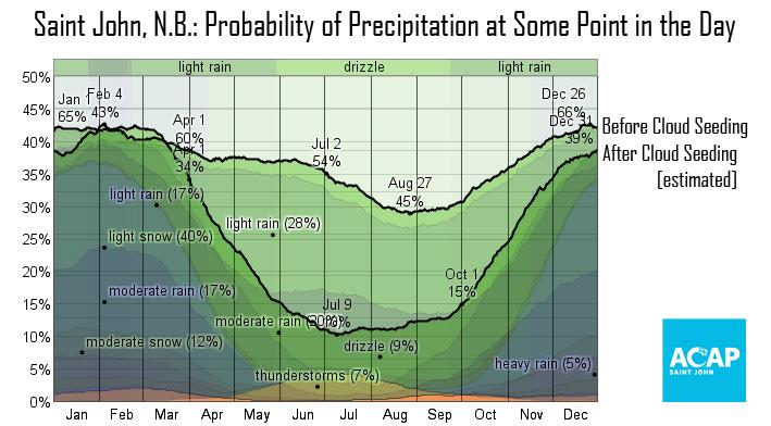 precipitation-rates.jpg