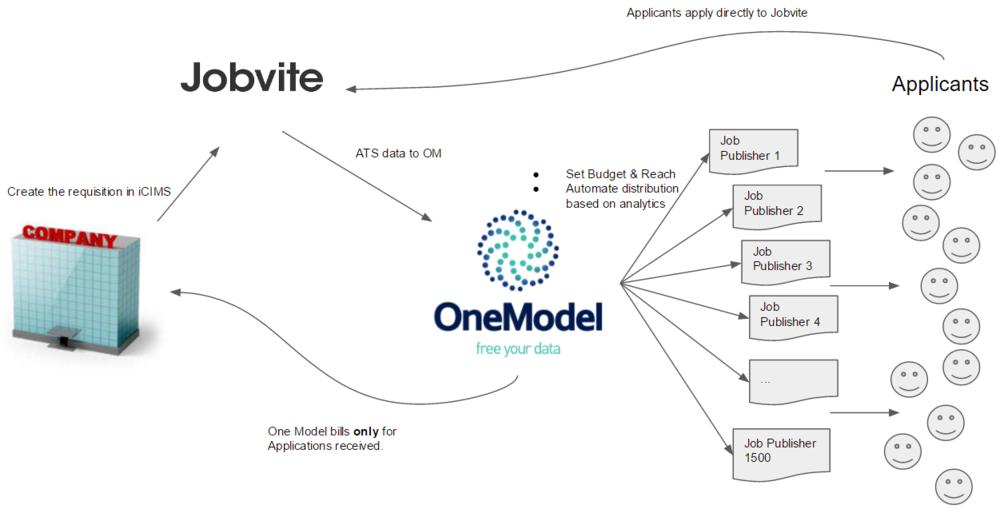 jobvite-onemodel-job-distribution