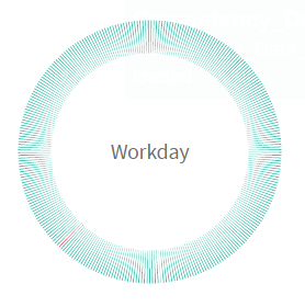 each green segment is an object sourced from workday.  the red slice shows one of those objects has suffered an error. Rarely do you see patterns like this illustrating the sheer size of the workday schema