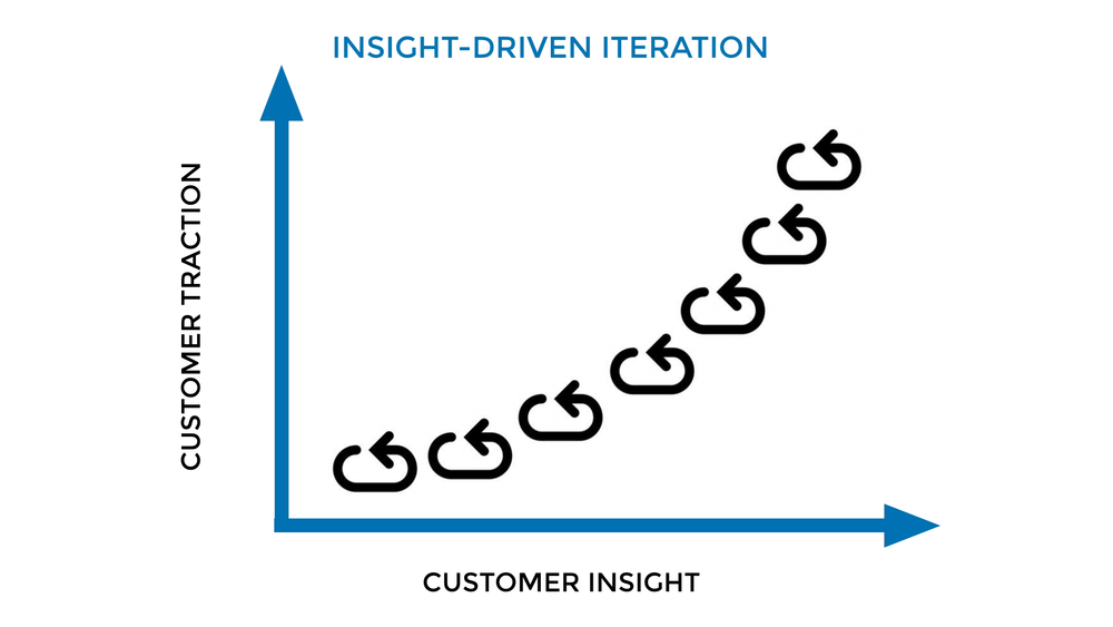 Insight-Driven Iteration.001.jpg