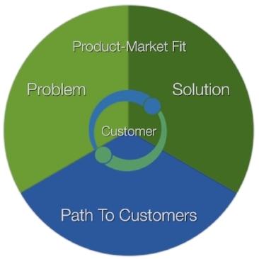 Insight-Driven Iteration wheel.001.jpeg