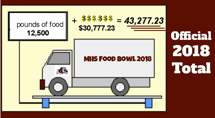 Food Bowl 2018 Totals