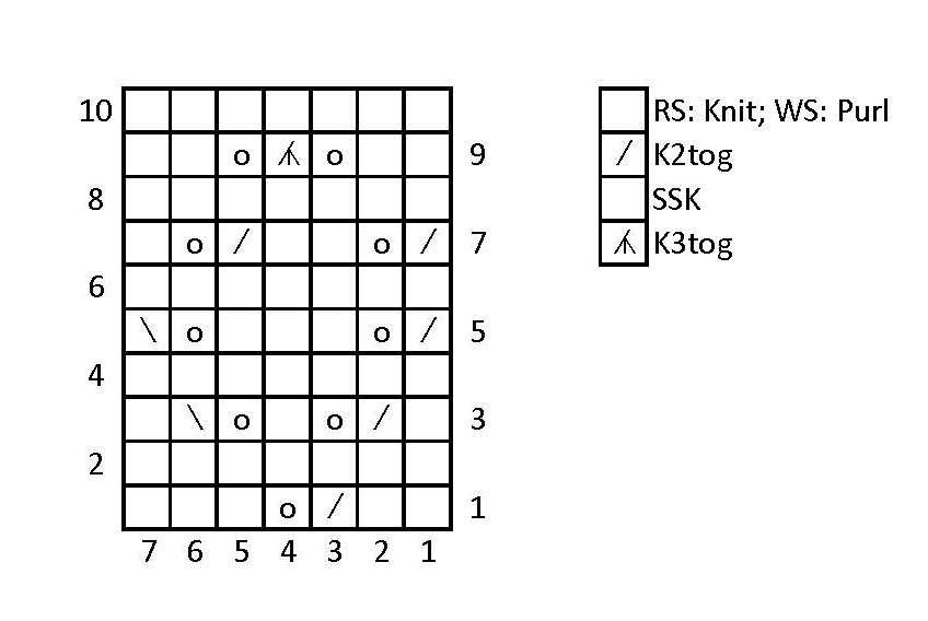 Knitting Chart Symbols Font : Knitting chart symbols general knittinghelp