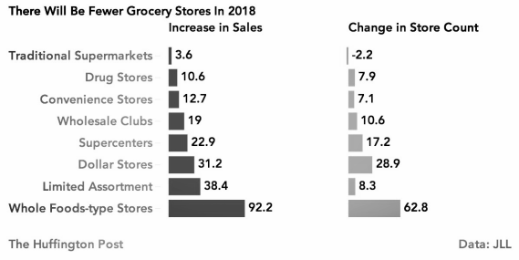 Grocery Stores in 2018