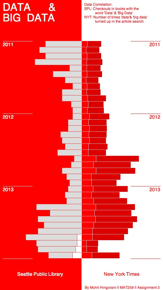 Swiss Poster Style Design : Data & Big Data