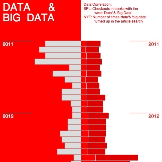Data & Big Data