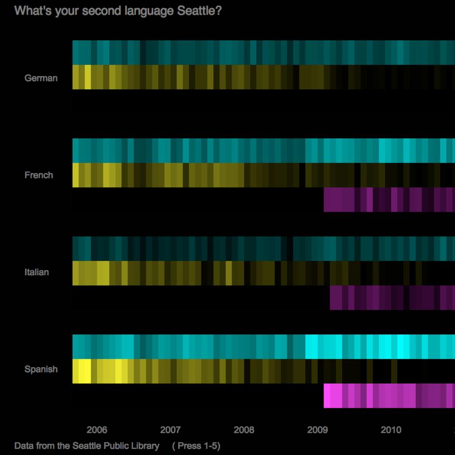 What's your second language Seattle?