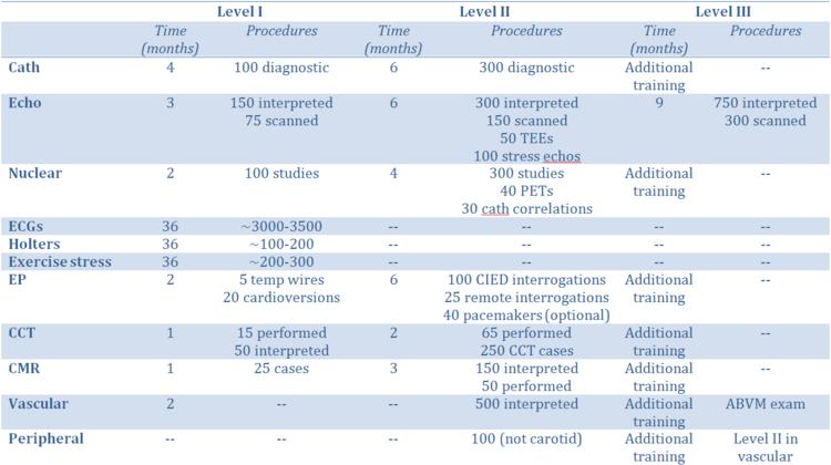 Boarding & Certification — UW Cardiology Fellows