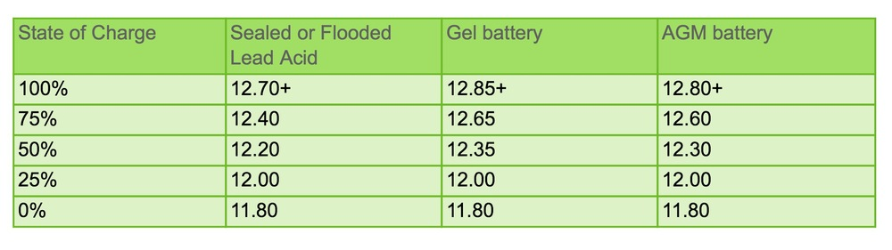 chart courtesy of http://www.energymatters.com.au/renewable-energy/batteries/battery-voltage-discharge.php