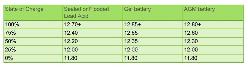 chart courtesy ofhttp://www.energymatters.com.au/renewable-energy/batteries/battery-voltage-discharge.php