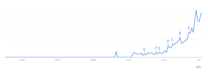 "Google Trends: ""Sharing Economy"""