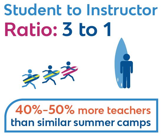 best-summer-camp-ratios.jpg