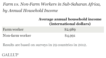 Non-farm workers make early twice as much in a year.
