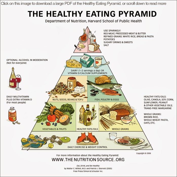 healthy-eating-pyramid-700-link.jpg%3fw=300&h=300.jpg