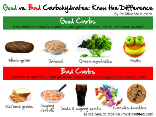 good-vs-bad-carbohydrates.jpg