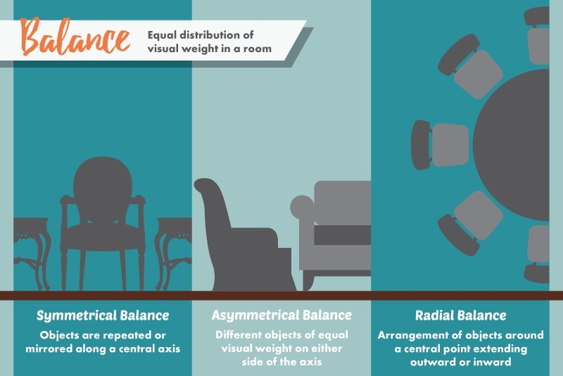 Radial Balance Is Achieved When You Arrange Objects Around One Central Focal Point An Example Would Be A Round Dining Room Table With Chairs Sitting