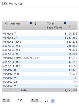 Analytics OS Pageviews