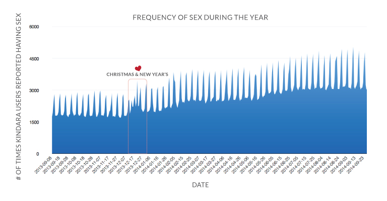 This graph shows the overall frequency of sex for all our users between September, 2013 and September, 2014. The spikes in each week are increased sex during weekends.  We also noticed a holiday bump during Christmas and New Year's.  The reason the amount of sex steadily increases throughout the year is because our user-base has grown over the year too.  More users means more sex!