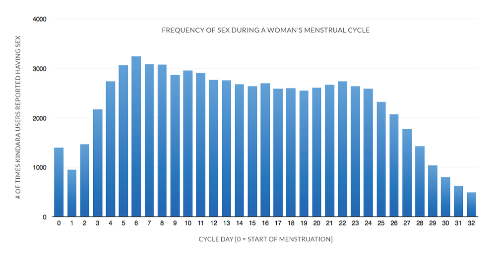 This graph shows the frequency of sex by cycle day, where Day 0 is the start of menstruation. Sex during the heavy flow days of menstruation was less frequent than the rest of the cycle.  The apparent reduction of sex near the end of the cycle is actually an illusion caused by fewer women having longer cycles.