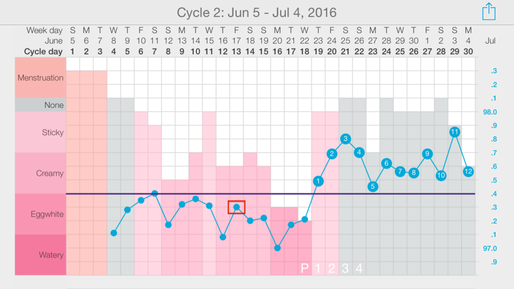 This Kindara user experienced a temperature shift on Cycle Day 19. From there, she counted back 6 temperatures and placed her coverline .1° higher than the highest of those last 6. For this example, we have squared the highest of the last 6 temperatures in red (note the square does not actually appear in the app).
