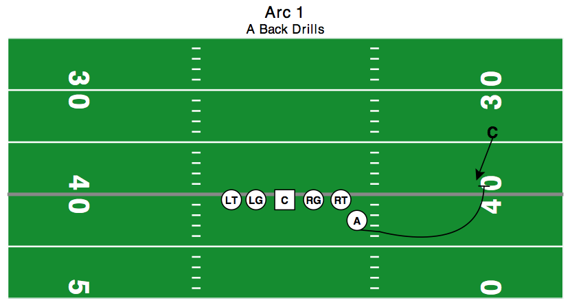 "In this scenario, the CB might have fallen in with WR's path and has allowed himself to be ""circled"" by the A-back."