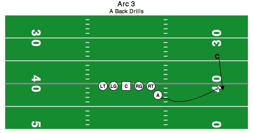 In this scenario, the CB is attempting to set the edge and become the primary force player.