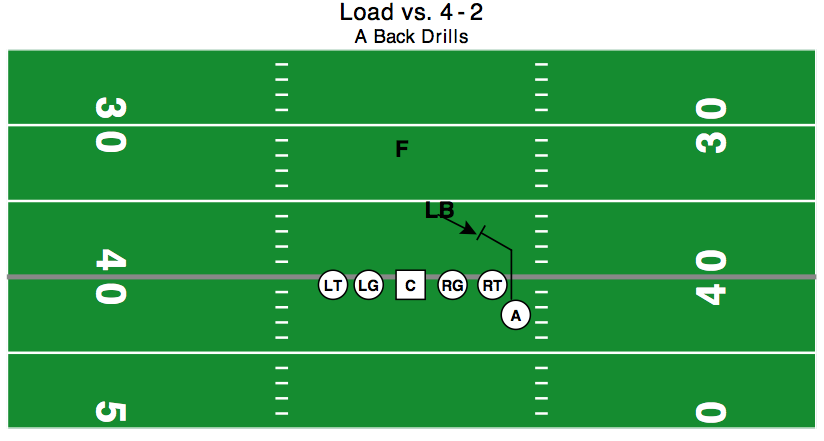 "PSLB is flowing outside.  PSA blocks PSLB.  PST would bend and ""chase the hip"" of PSLB to get on path for FS."