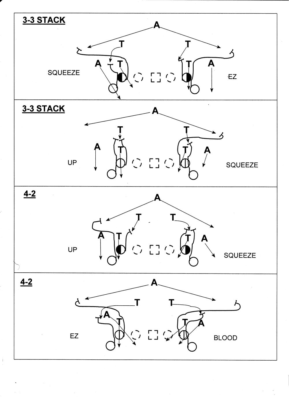 Defensive Stunts are the same, but the Tackle & A-back blocking scheme for Sprint Out protection is obviously different than listed in the diagram.