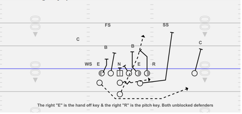Double-teaming the playside linebacker