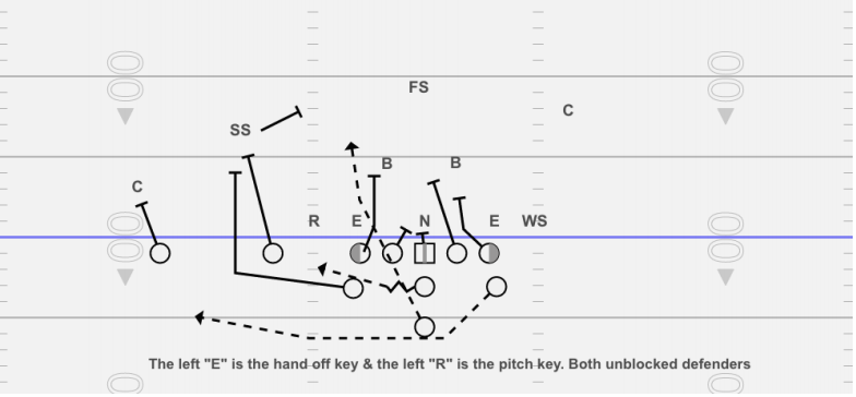 TE as a detached blocker: Double-teaming the playside safety