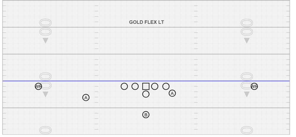Gold Flex Left - We use this formation to help us with #3/2 Exchange and to help us with our Run & Shoot passing concepts.