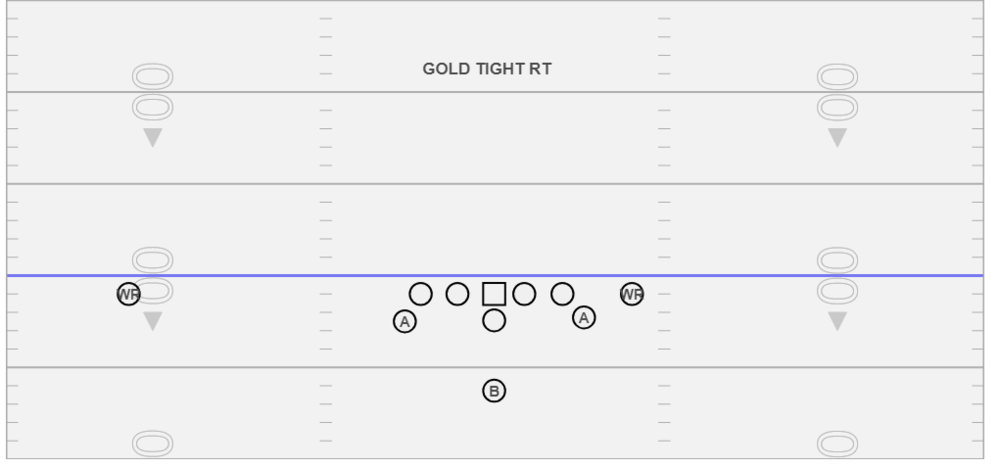 Gold Tight Right - The formation allows us manipulate the perimeter of one side of the defense and can give you clues as to how a defense is defending the triple option.