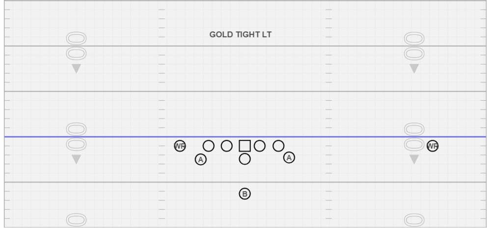 Gold Tight Left - The formation allows us manipulate the perimeter of one side of the defenseand can give you clues as to how a defense is defending the triple option. .