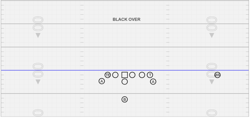 Black Over - Love this formation!! This one keeps the defense balanced in the secondary but allows you to manipulate the Odd Front.  This also gives you a bigger body at the point of attack and a passing threat away from the over load.