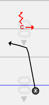 (Outside Leverage)    Arrow indicates where the defender is facing