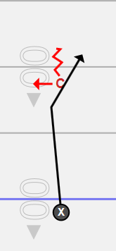 (Inside Leverage)    Arrow indicates where the defender is facing